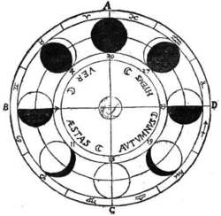 NAMES OF THE MOON